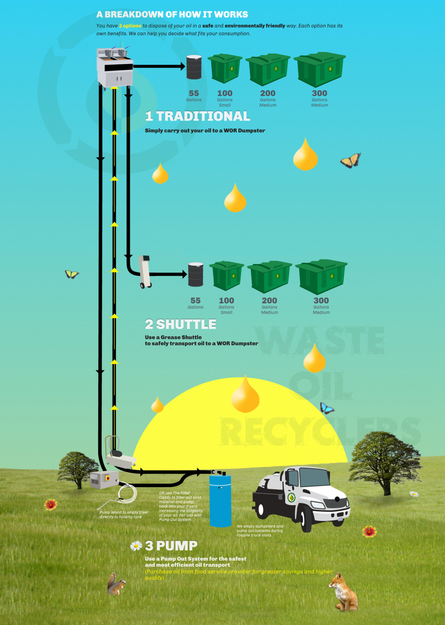 Process of recycling used cooking oil
